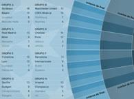 Champions League 2009 - 2010